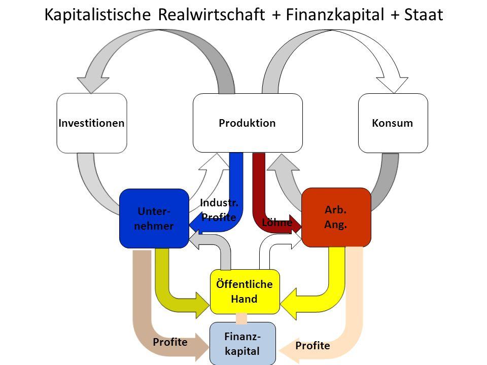 Kapitalistische Realwirtschaft + Finanzkapital + Staat