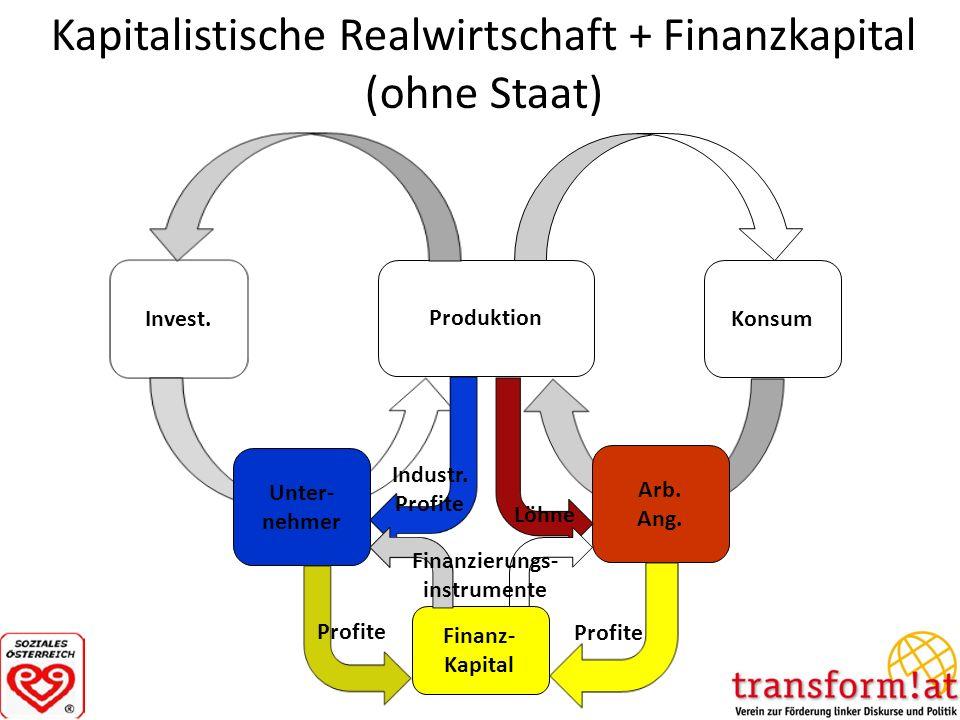 Kapitalistische Realwirtschaft + Finanzkapital (ohne Staat)