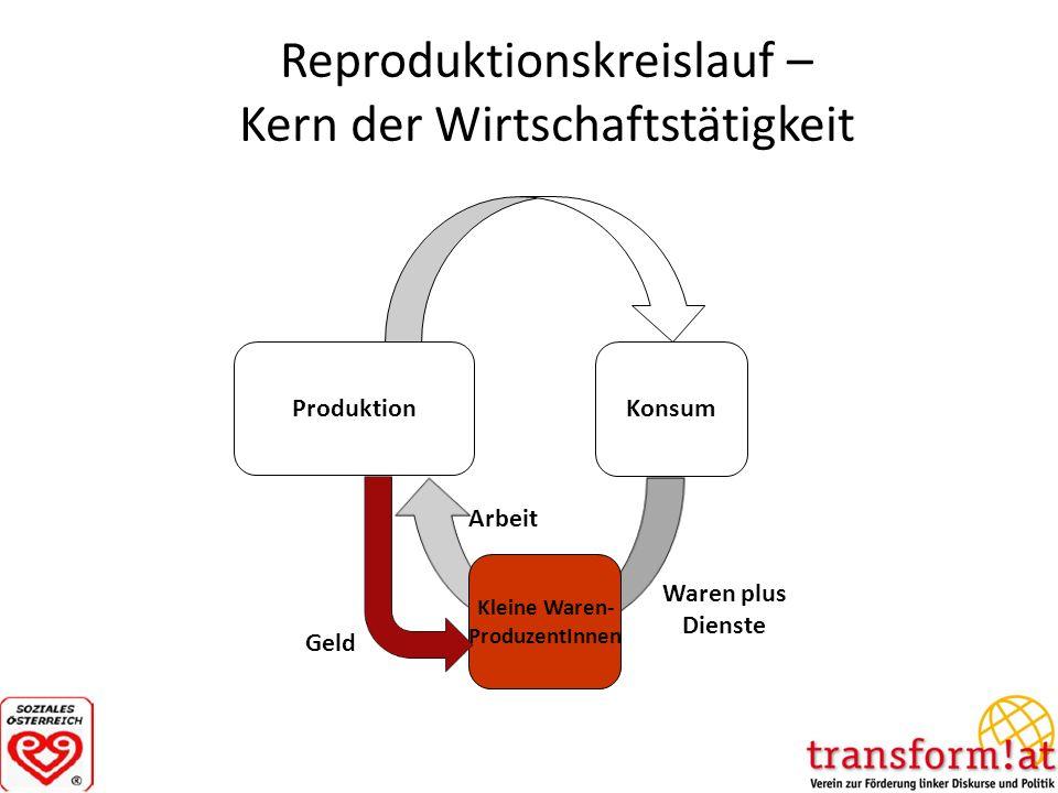 Reproduktionskreislauf – Kern der Wirtschaftstätigkeit