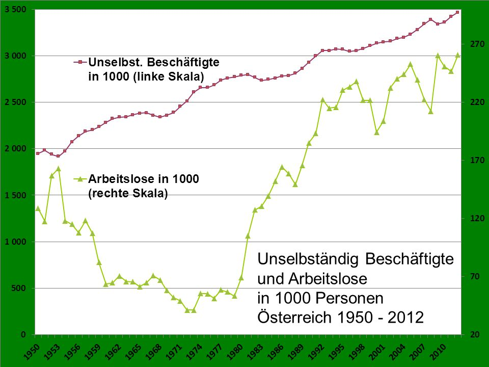 Unselbständig Beschäftigte und Arbeitslose in 1000 Personen