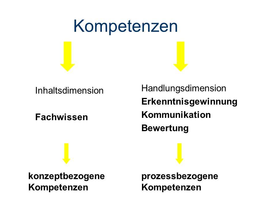 Kompetenzen Handlungsdimension Erkenntnisgewinnung Kommunikation