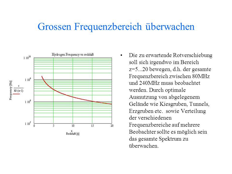 Grossen Frequenzbereich überwachen