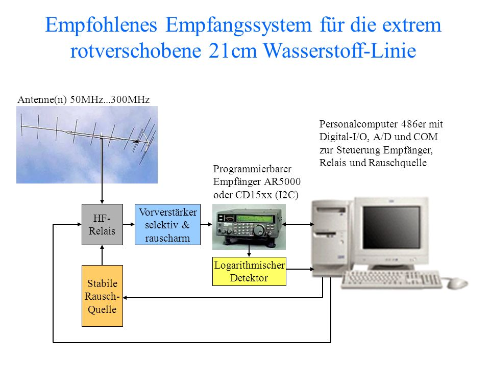 Empfohlenes Empfangssystem für die extrem rotverschobene 21cm Wasserstoff-Linie
