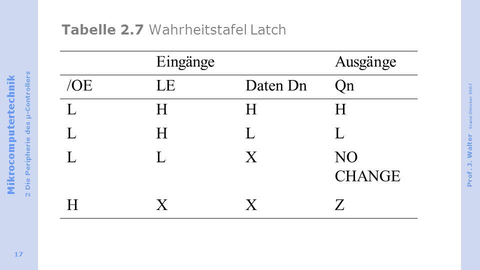 Tabelle 2.7 Wahrheitstafel Latch