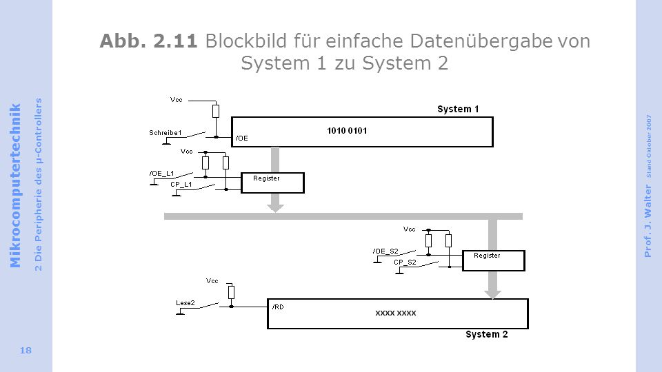 Abb. 2.11 Blockbild für einfache Datenübergabe von System 1 zu System 2