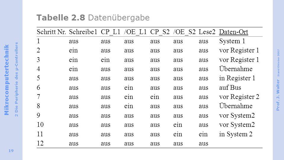 Tabelle 2.8 Datenübergabe
