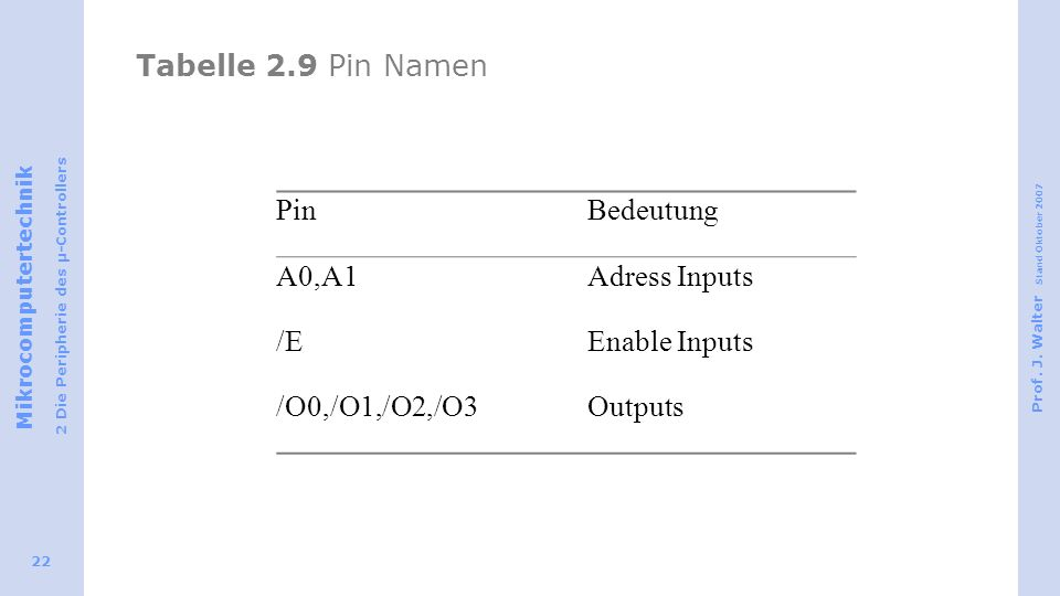 Tabelle 2.9 Pin Namen Pin Bedeutung A0,A1 Adress Inputs /E Enable Inputs /O0,/O1,/O2,/O3 Outputs