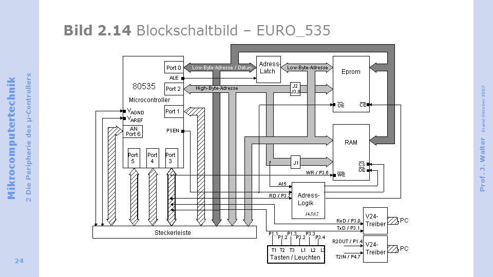 Bild 2.14 Blockschaltbild – EURO_535