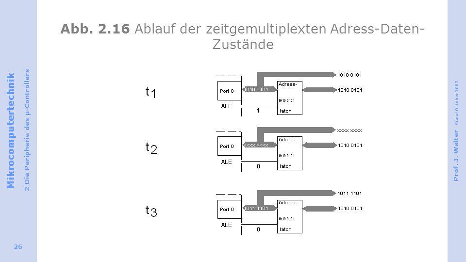 Abb. 2.16 Ablauf der zeitgemultiplexten Adress-Daten-Zustände