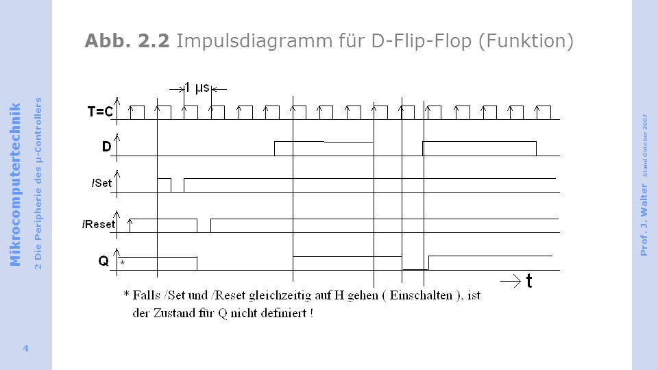 Abb. 2.2 Impulsdiagramm für D-Flip-Flop (Funktion)