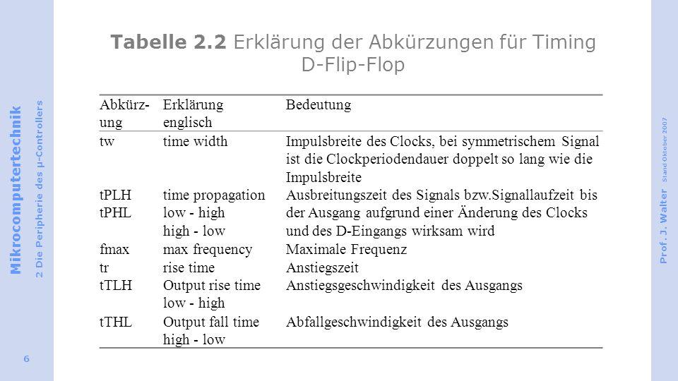 Tabelle 2.2 Erklärung der Abkürzungen für Timing D-Flip-Flop