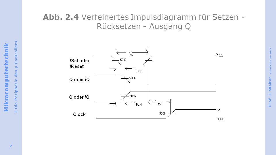 Abb. 2.4 Verfeinertes Impulsdiagramm für Setzen - Rücksetzen - Ausgang Q