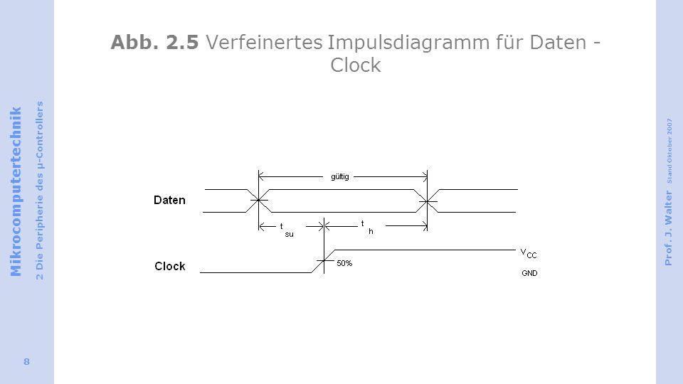 Abb. 2.5 Verfeinertes Impulsdiagramm für Daten - Clock