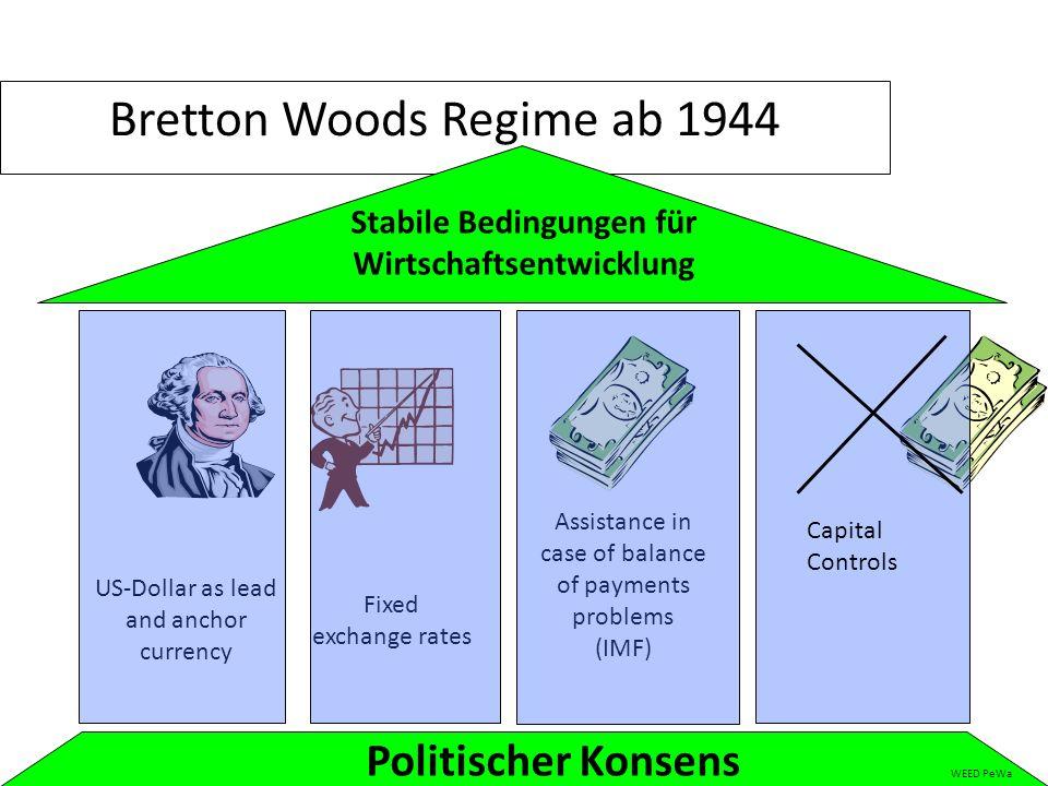Bretton Woods Regime ab 1944