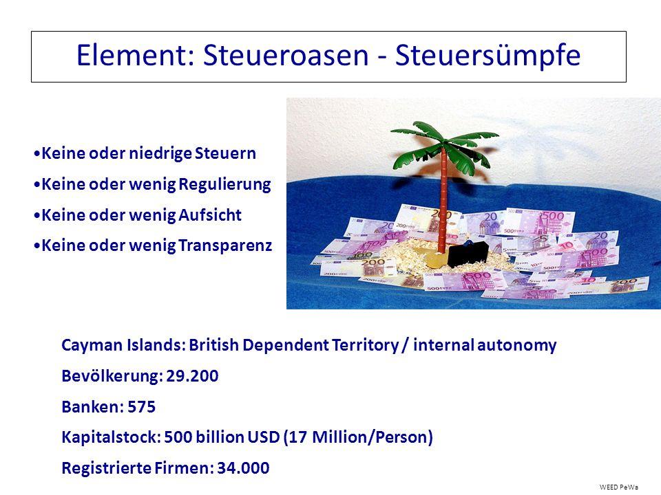 Element: Steueroasen - Steuersümpfe