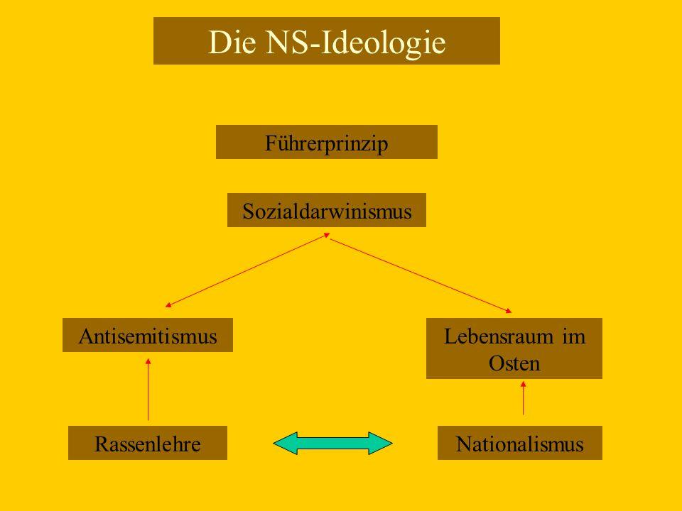 Die NS-Ideologie Führerprinzip Sozialdarwinismus Antisemitismus