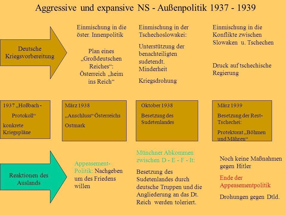 Aggressive und expansive NS - Außenpolitik 1937 - 1939