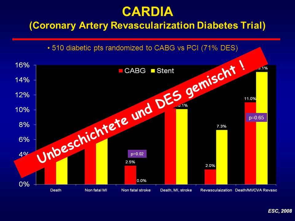 CARDIA (Coronary Artery Revascularization Diabetes Trial)