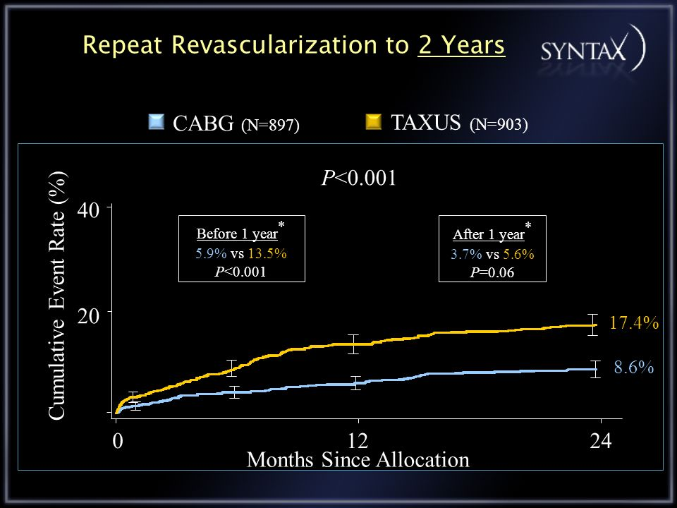 Repeat Revascularization to 2 Years