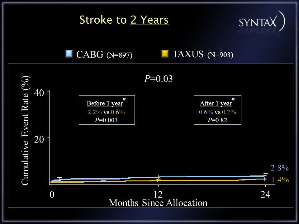 Stroke to 2 Years TAXUS (N=903) CABG (N=897) P=0.03 20 40
