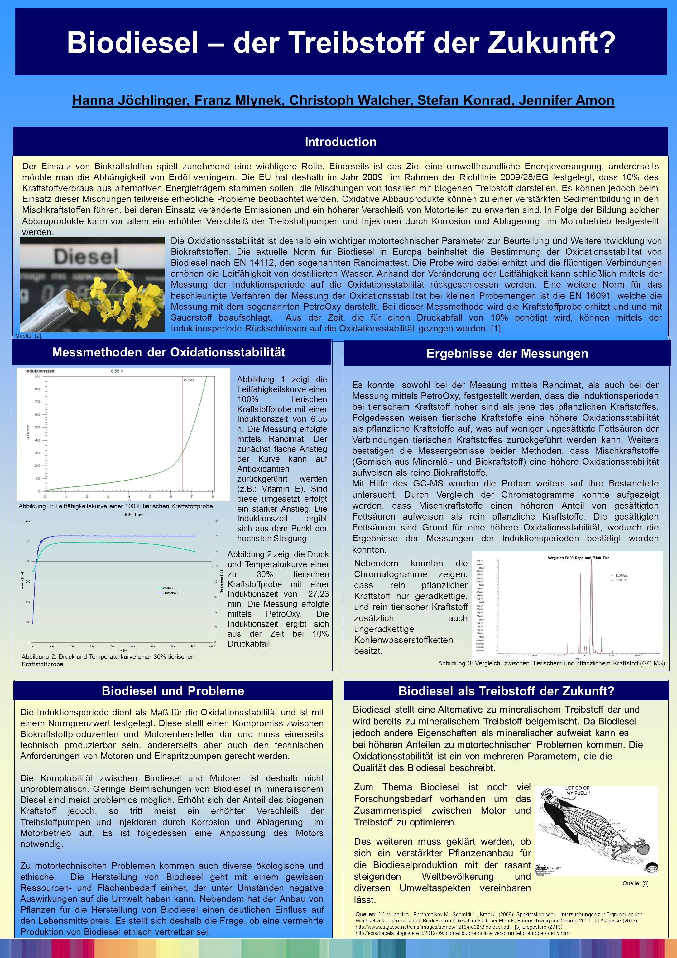 Biodiesel – der Treibstoff der Zukunft