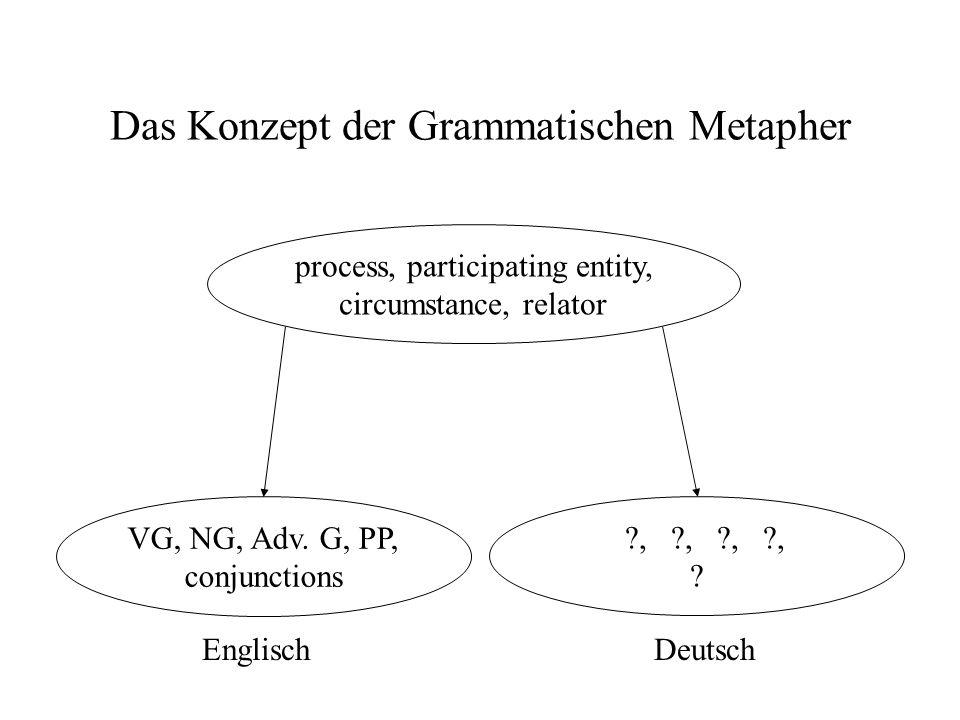 Das Konzept der Grammatischen Metapher