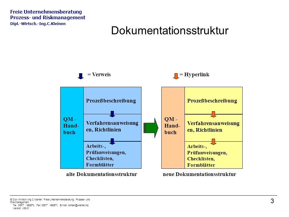 Dokumentationsstruktur