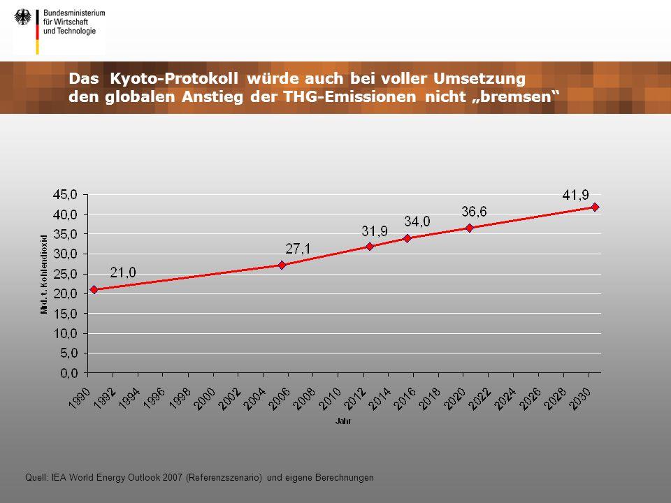 """Das Kyoto-Protokoll würde auch bei voller Umsetzung den globalen Anstieg der THG-Emissionen nicht """"bremsen"""