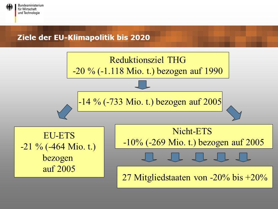 Ziele der EU-Klimapolitik bis 2020