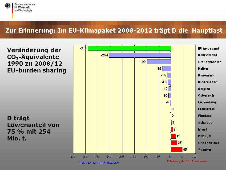 Veränderung der CO2-Äquivalente 1990 zu 2008/12 EU-burden sharing