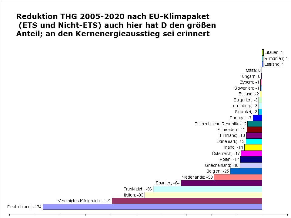 Reduktion THG 2005-2020 nach EU-Klimapaket (ETS und Nicht-ETS) auch hier hat D den größen Anteil; an den Kernenergieausstieg sei erinnert