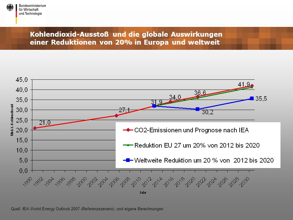 Kohlendioxid-Ausstoß und die globale Auswirkungen einer Reduktionen von 20% in Europa und weltweit