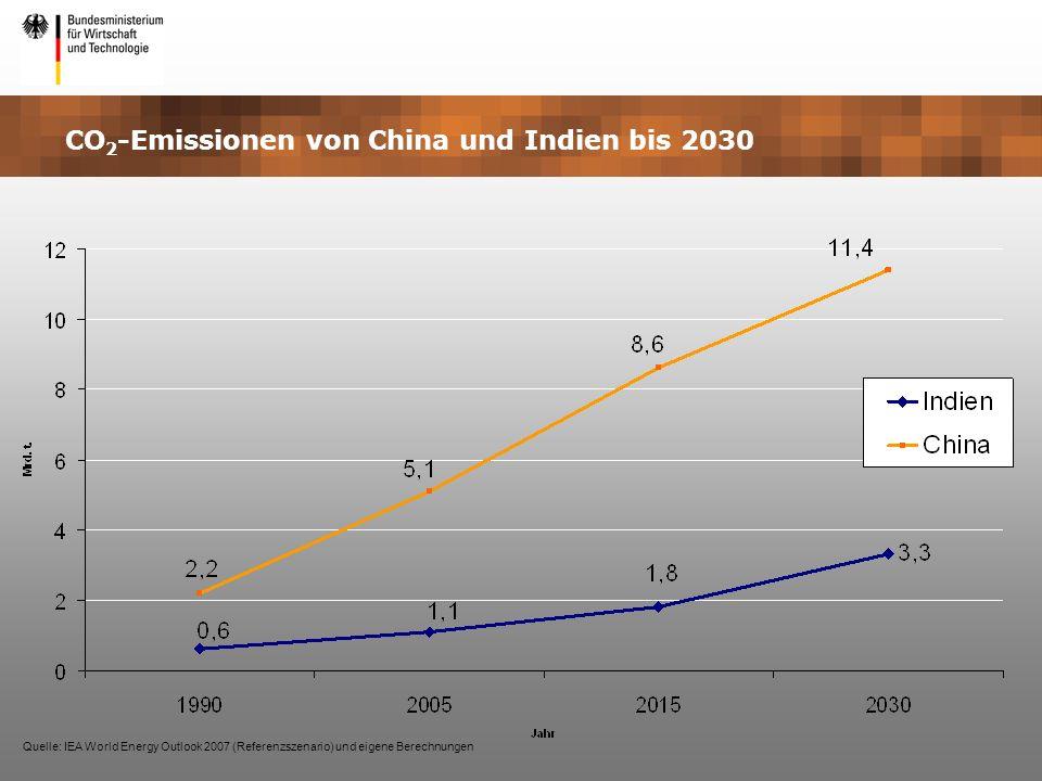 CO2-Emissionen von China und Indien bis 2030