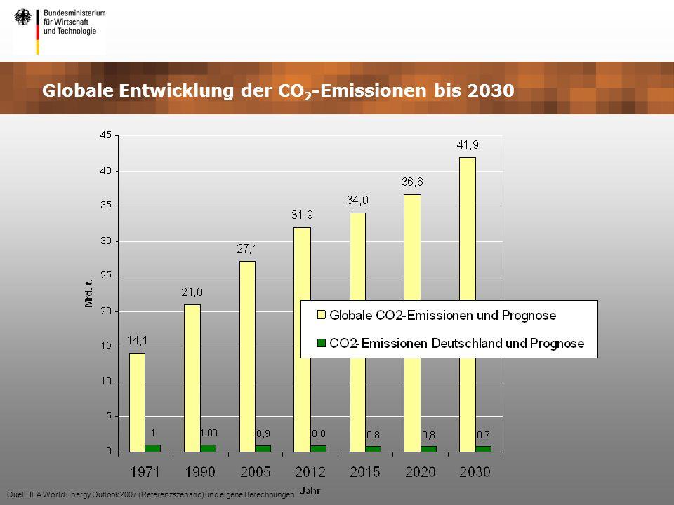 Globale Entwicklung der CO2-Emissionen bis 2030