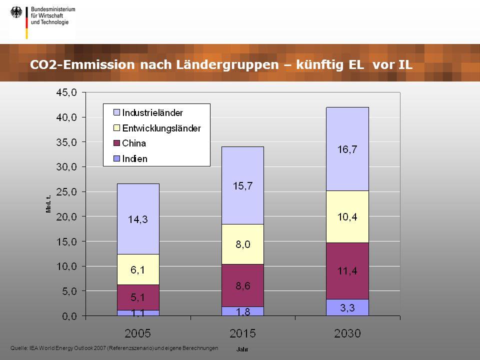 CO2-Emmission nach Ländergruppen – künftig EL vor IL