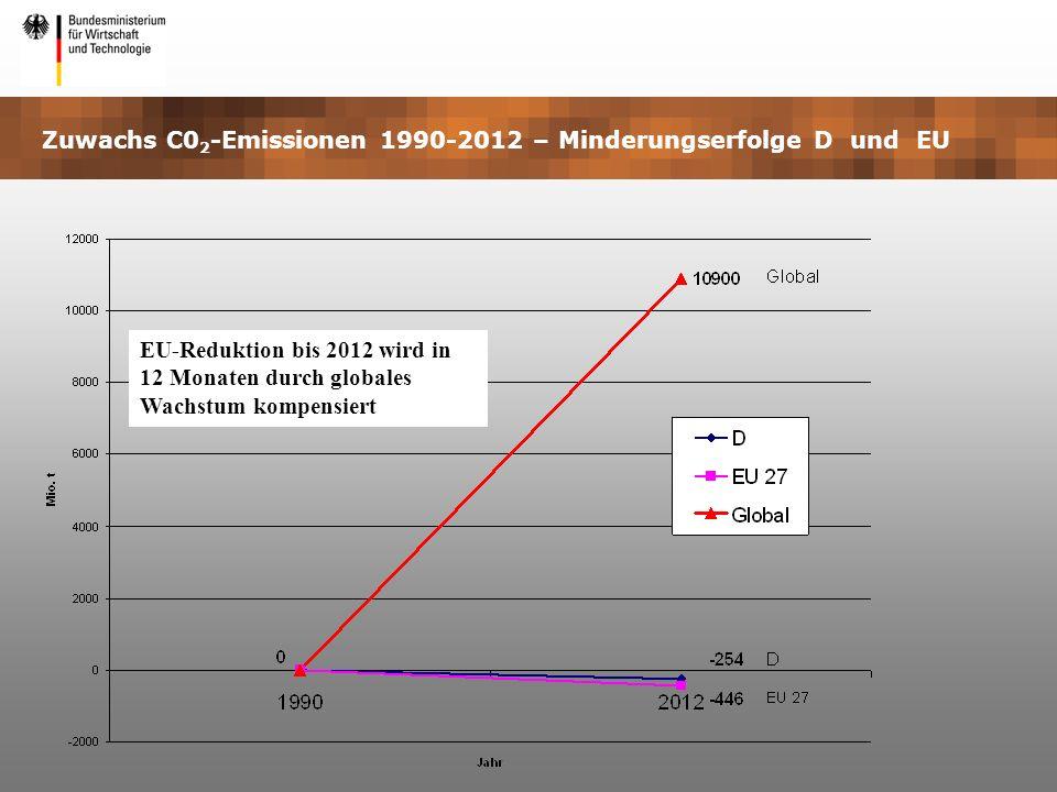 Zuwachs C02-Emissionen 1990-2012 – Minderungserfolge D und EU