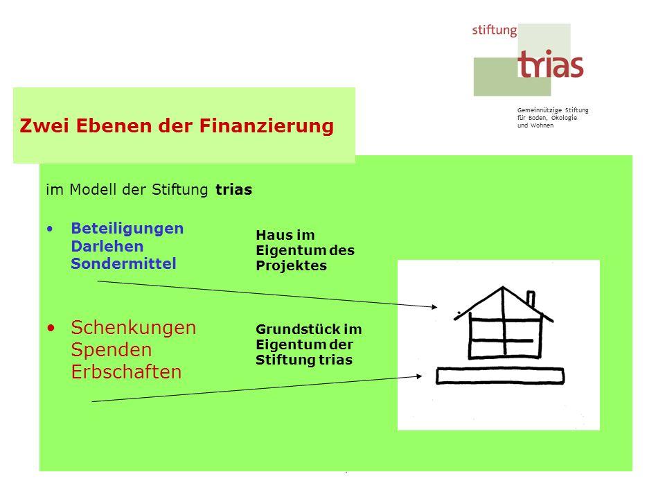 Zwei Ebenen der Finanzierung