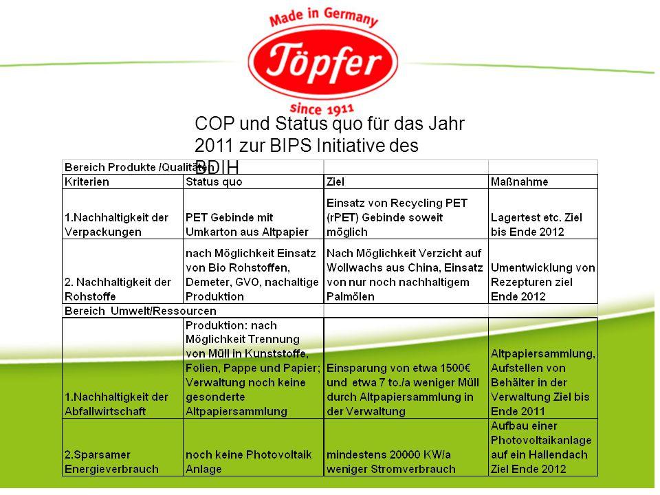 COP und Status quo für das Jahr 2011 zur BIPS Initiative des BDIH