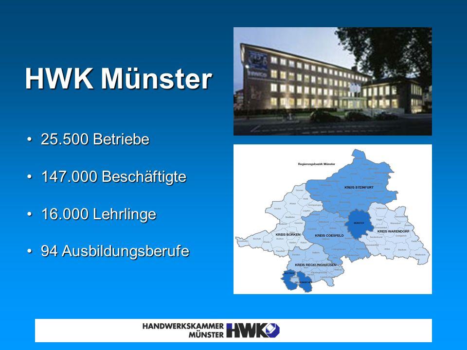 HWK Münster 25.500 Betriebe 147.000 Beschäftigte 16.000 Lehrlinge 94 Ausbildungsberufe