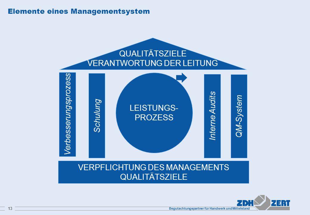Elemente eines Managementsystem