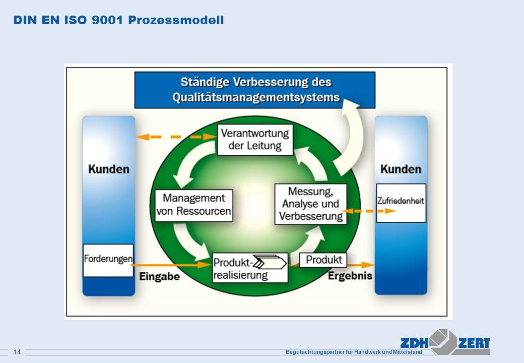 DIN EN ISO 9001 Prozessmodell