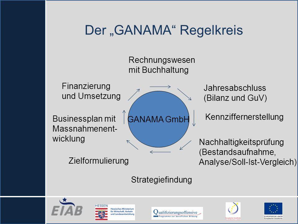 """Der """"GANAMA Regelkreis"""