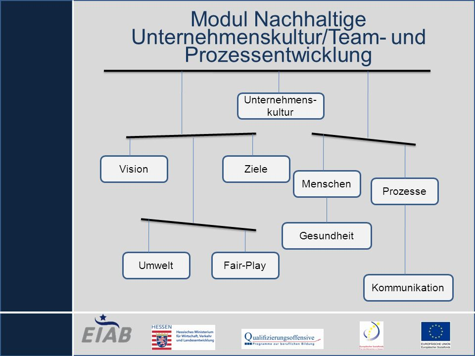 Modul Nachhaltige Unternehmenskultur/Team- und Prozessentwicklung
