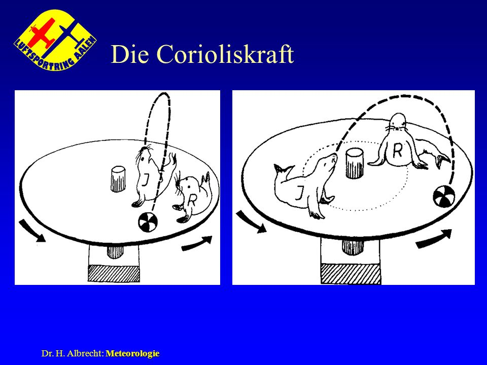 Die Corioliskraft Dr. H. Albrecht: Meteorologie