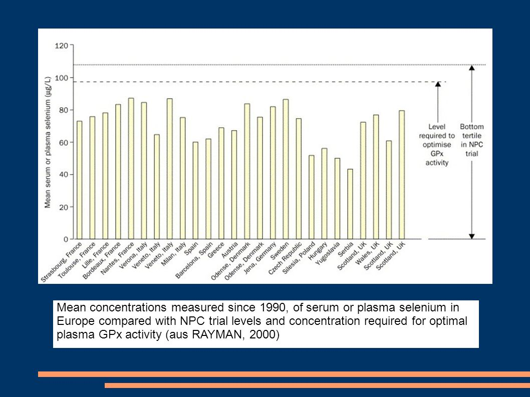 Mean concentrations measured since 1990, of serum or plasma selenium in