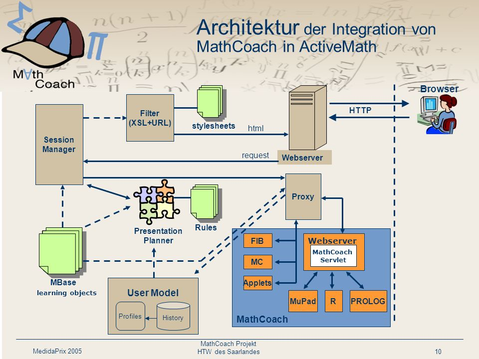 Architektur der Integration von MathCoach in ActiveMath