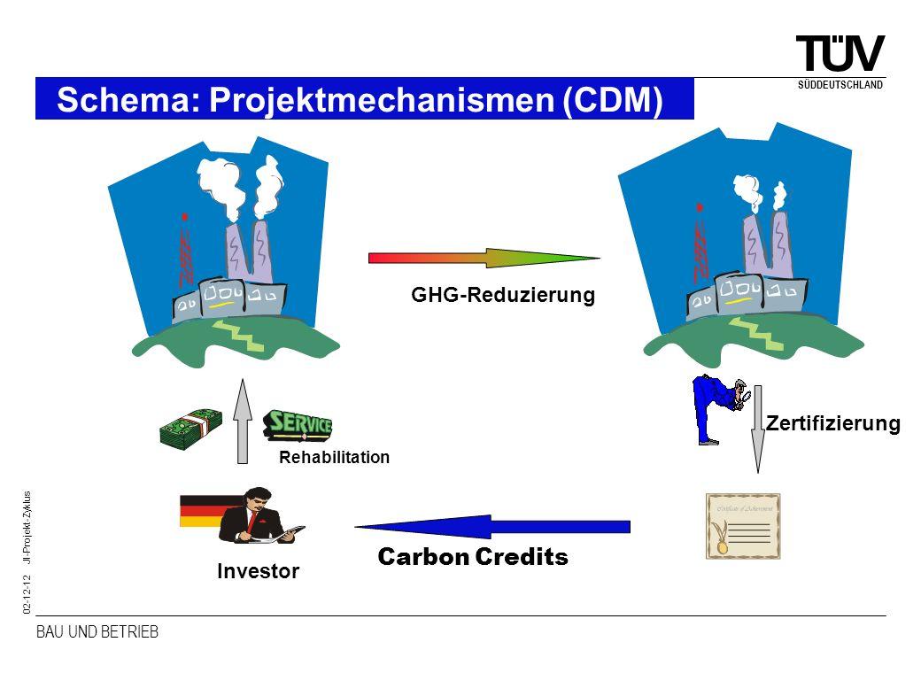Schema: Projektmechanismen (CDM)
