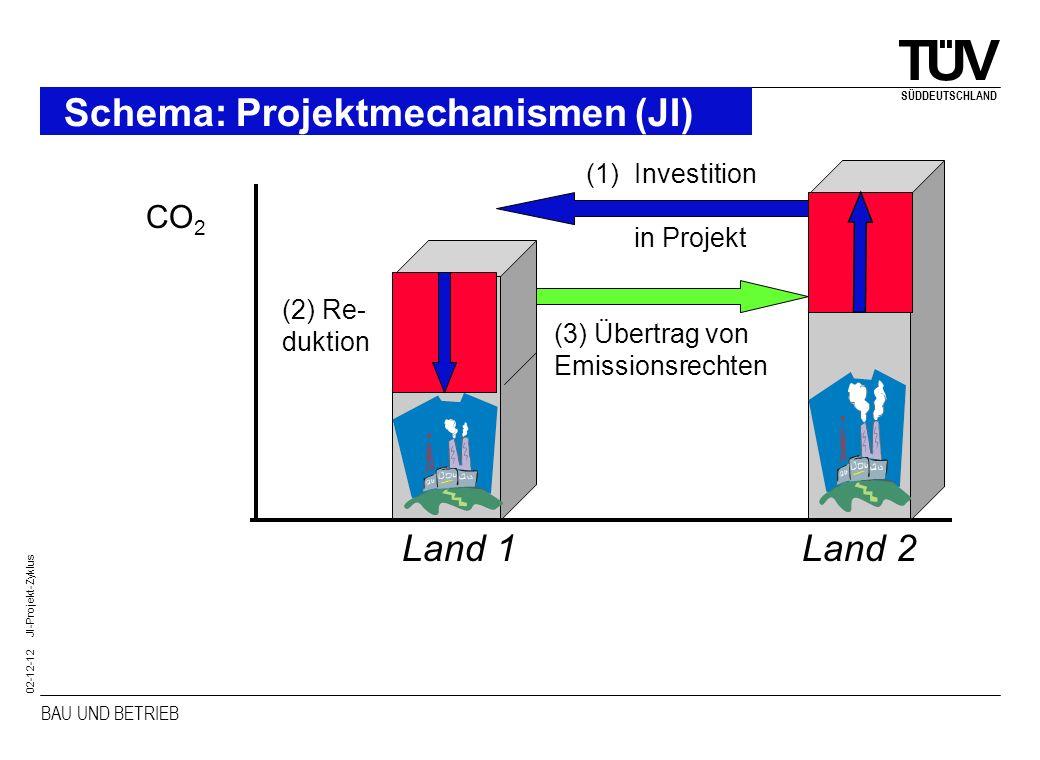 Schema: Projektmechanismen (JI)