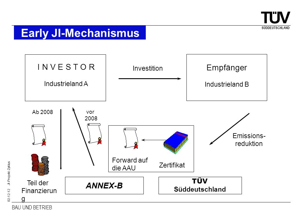 Early JI-Mechanismus I N V E S T O R Empfänger ANNEX-B Investition