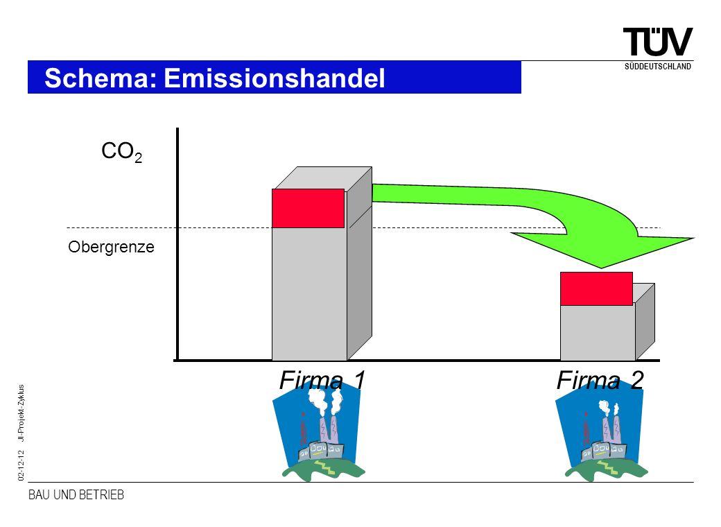 Schema: Emissionshandel